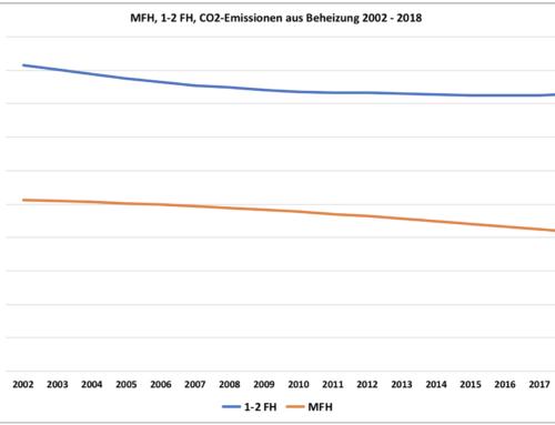 Das Tempo der Emissionsminderung im deutschen Gebäudebestand lässt nach